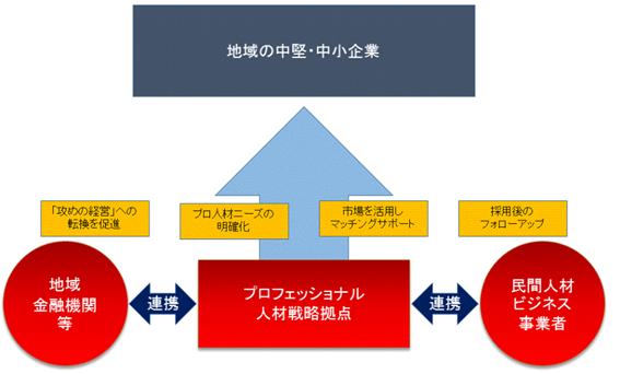 プロフェッショナル人材戦略拠点 コンセプト
