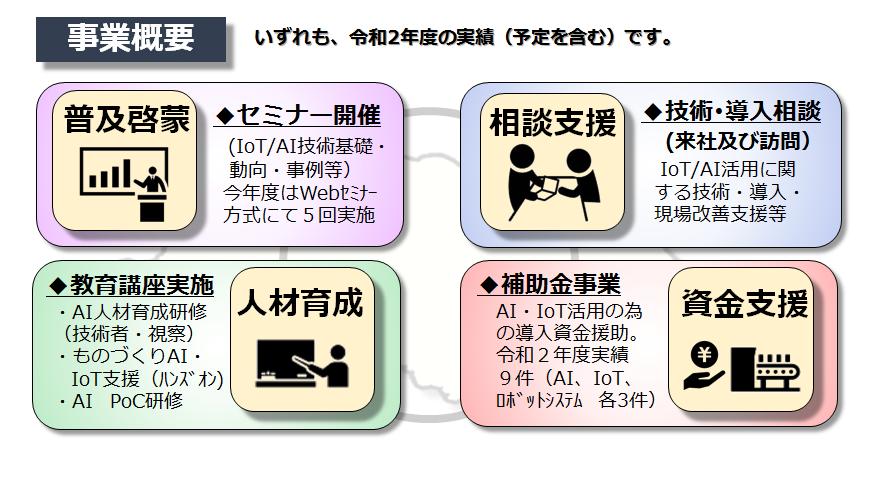 中小企業AI・IoT活用支援 | 公益財団法人 埼玉県産業振興公社