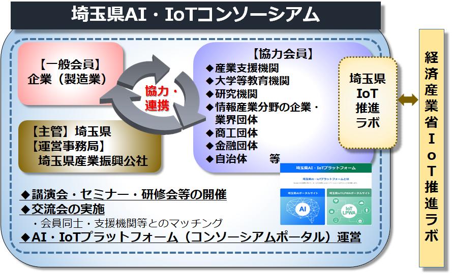 AI・IoTコンソーシアム体系
