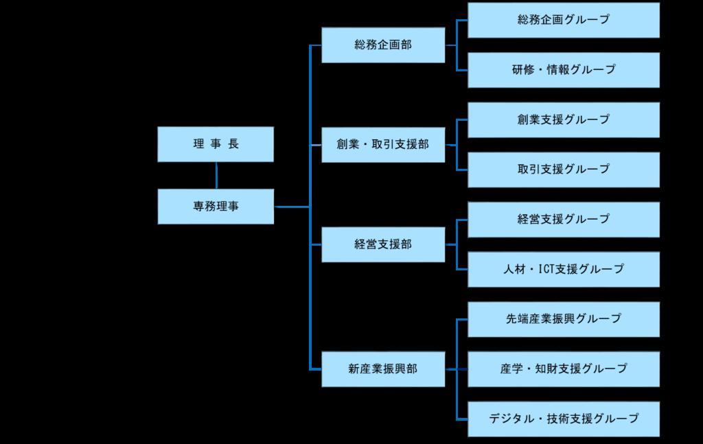 公社組織図